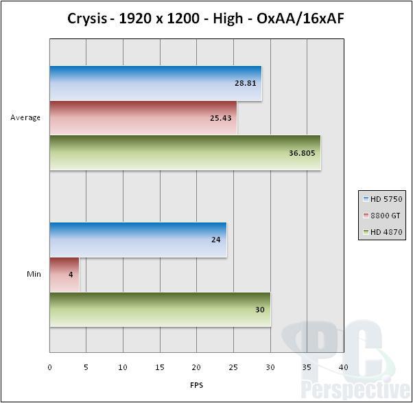 ASUS EAH5750 Formula Radeon HD 5750 Video Card Review - Graphics Cards 46
