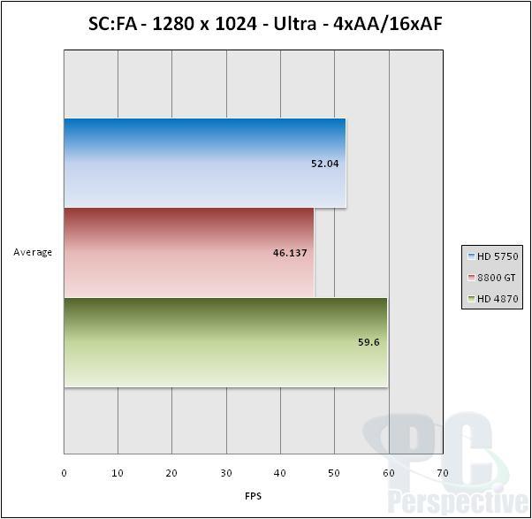 ASUS EAH5750 Formula Radeon HD 5750 Video Card Review - Graphics Cards 39