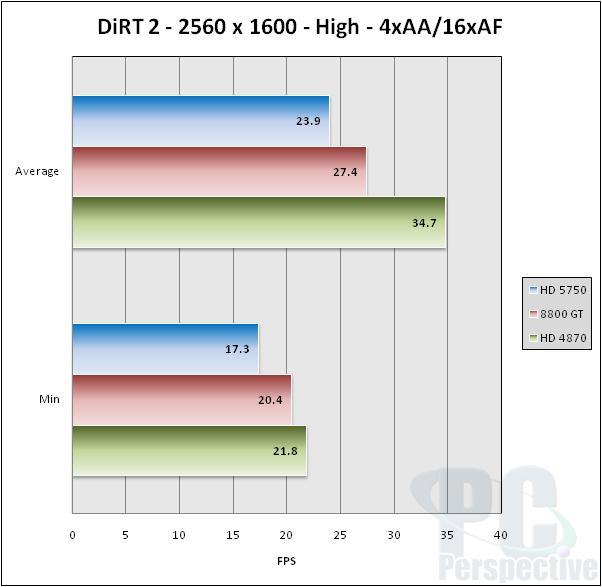 ASUS EAH5750 Formula Radeon HD 5750 Video Card Review - Graphics Cards 47