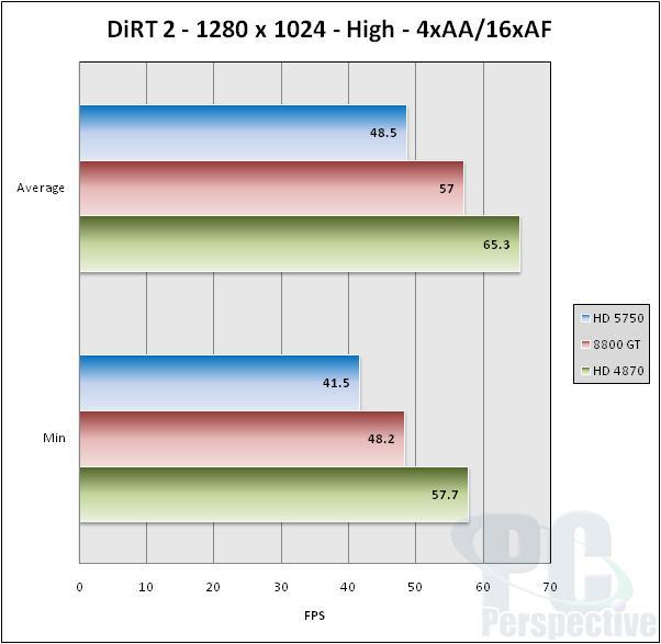 ASUS EAH5750 Formula Radeon HD 5750 Video Card Review - Graphics Cards 45