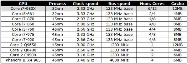 Intel Core i7-980X Gulftown Hexa-core Processor Review - Processors  4