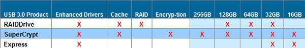 Super Talent intros USB 3.0 flash drive with encryption - Storage  3