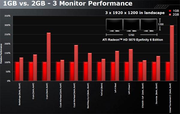AMD Radeon HD 5870 Eyefinity 6 Edition Review: 6 monitor gaming! - Graphics Cards 104