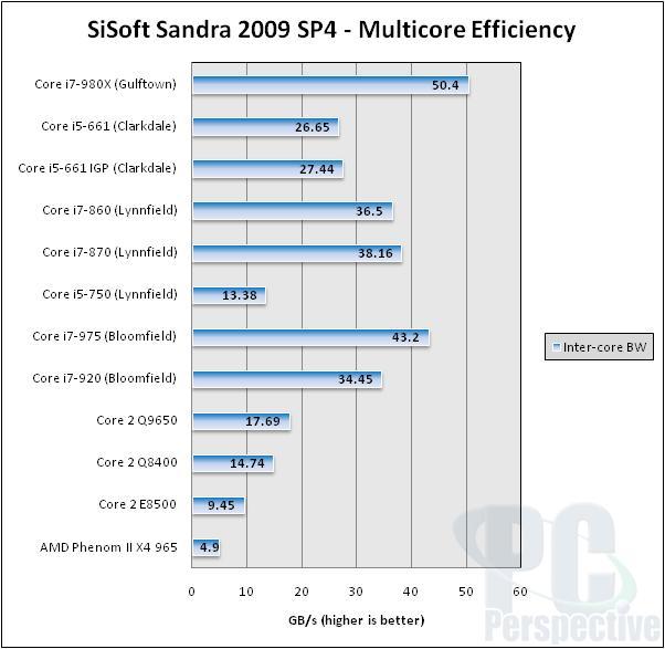 Intel Core i7-980X Gulftown Hexa-core Processor Review - Processors 86