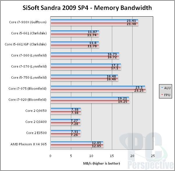 Intel Core i7-980X Gulftown Hexa-core Processor Review - Processors 87