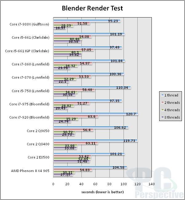 Intel Core i7-980X Gulftown Hexa-core Processor Review - Processors 89