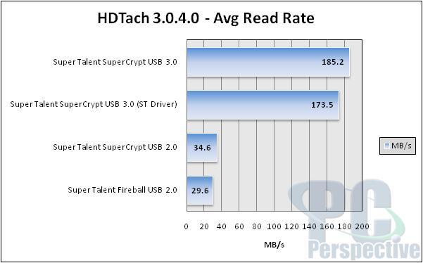 Super Talent SuperCrypt USB 3.0 32GB Thumb Drive Review - Storage  2