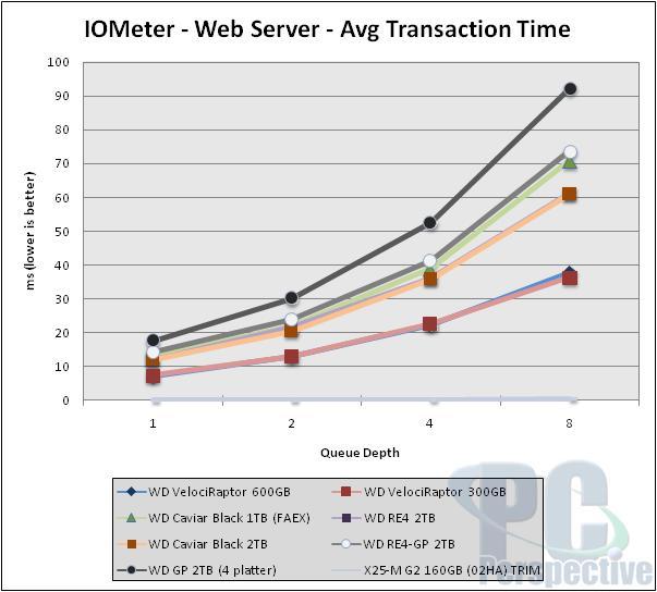 Western Digital VelociRaptor 600GB Review - Can the king return? - Storage  1