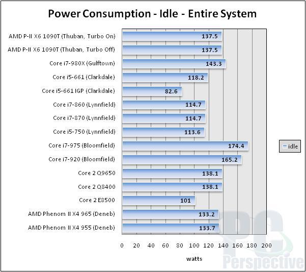 AMD Phenom II X6 1090T 6-core Thuban Processor Review - Processors 79