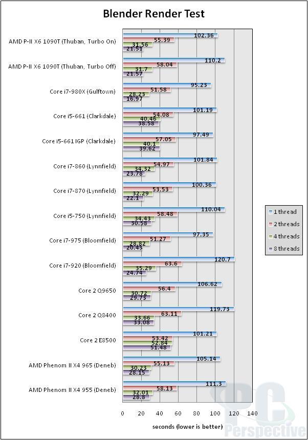 AMD Phenom II X6 1090T 6-core Thuban Processor Review - Processors 85