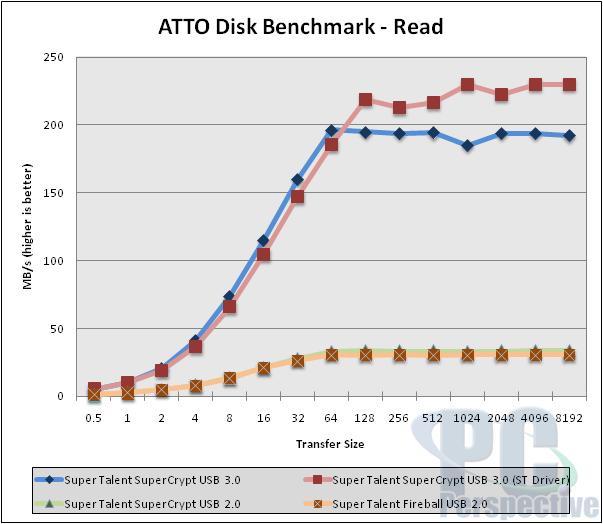 Super Talent SuperCrypt USB 3.0 32GB Thumb Drive Review - Storage  4