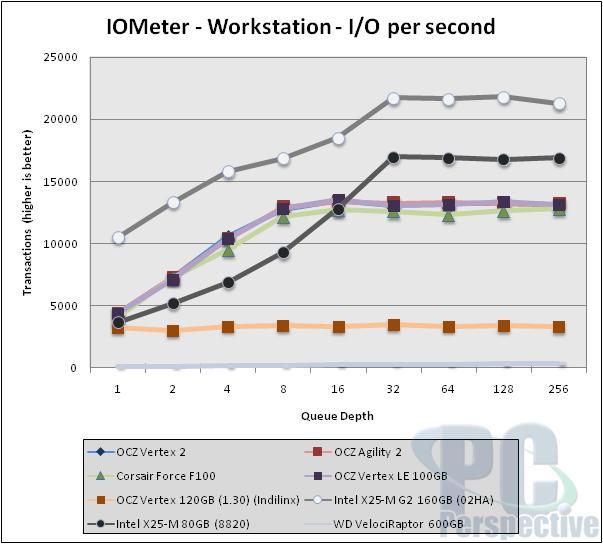 SandForce Roundup! Corsair Force F100 vs. OCZ Vertex 2 vs. OCZ Agility 2 - Storage 38