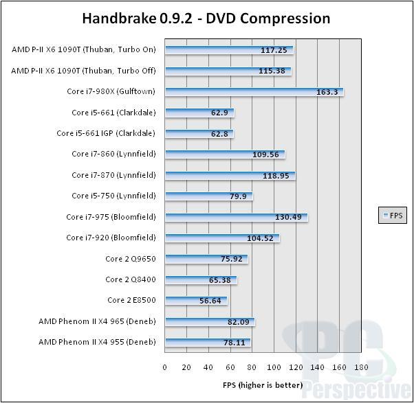 AMD Phenom II X6 1090T 6-core Thuban Processor Review - Processors 86