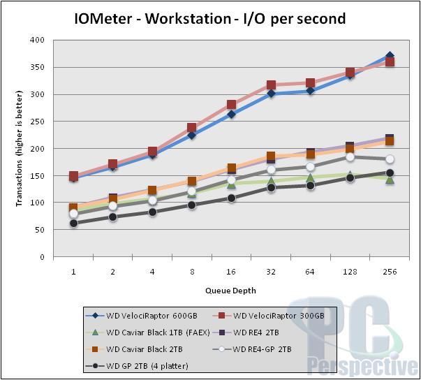 Western Digital VelociRaptor 600GB Review - Can the king return? - Storage  4