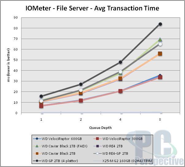 Western Digital VelociRaptor 600GB Review - Can the king return? - Storage  2