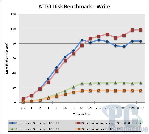 Super Talent SuperCrypt USB 3.0 32GB Thumb Drive Review - Storage  5