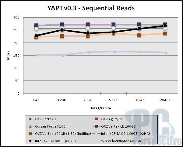 SandForce Roundup! Corsair Force F100 vs. OCZ Vertex 2 vs. OCZ Agility 2 - Storage 37