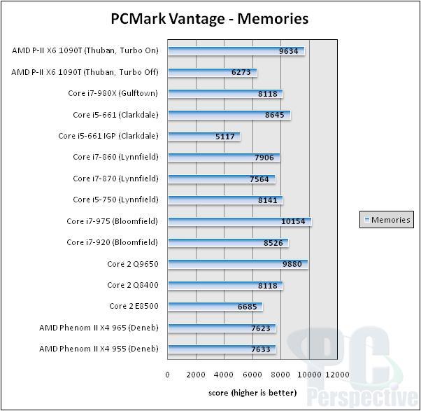 AMD Phenom II X6 1090T 6-core Thuban Processor Review - Processors 81