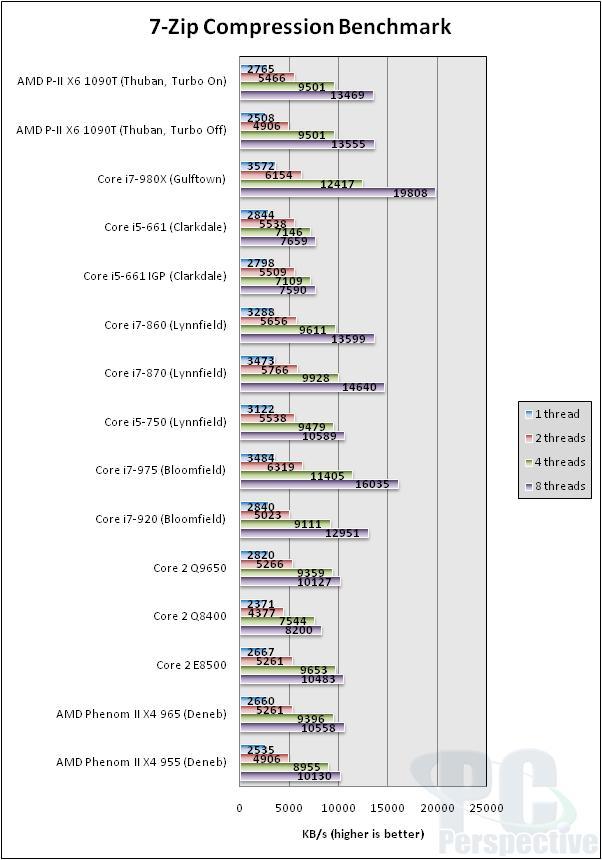AMD Phenom II X6 1090T 6-core Thuban Processor Review - Processors 88
