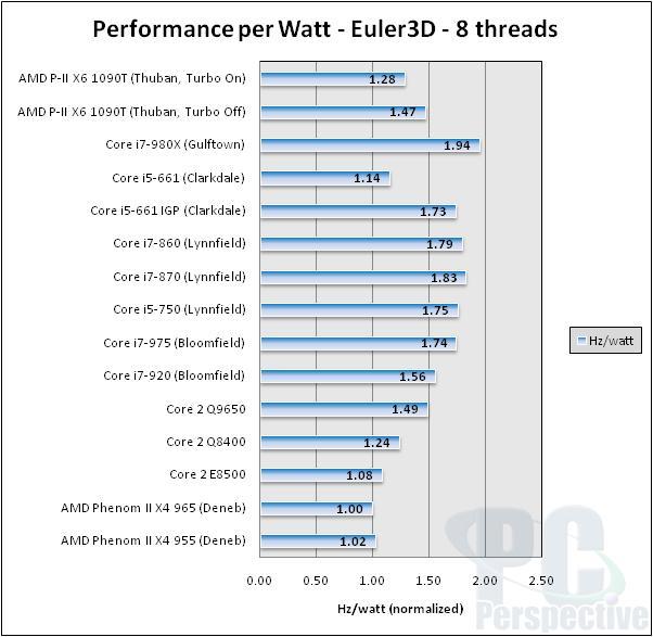 AMD Phenom II X6 1090T 6-core Thuban Processor Review - Processors 82