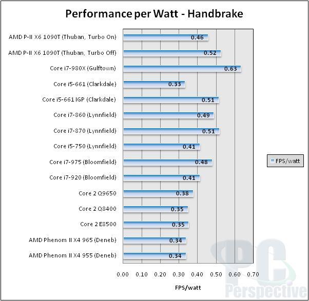 AMD Phenom II X6 1090T 6-core Thuban Processor Review - Processors 83