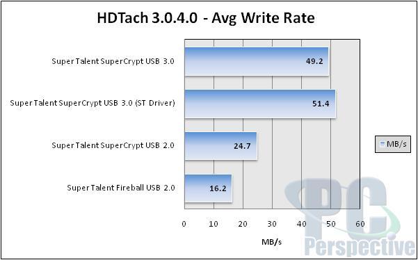 Super Talent SuperCrypt USB 3.0 32GB Thumb Drive Review - Storage  3