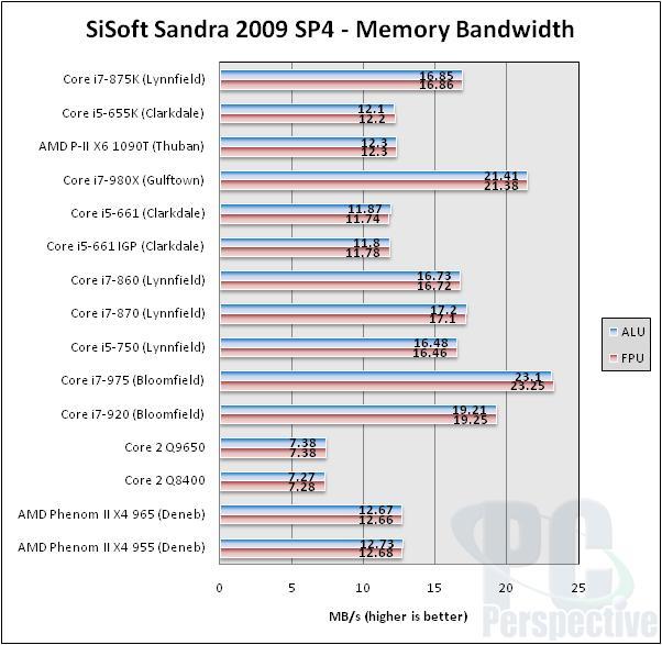 Intel Core i7-875K and Core i5-655K Unlocked Processor Review - Processors  80