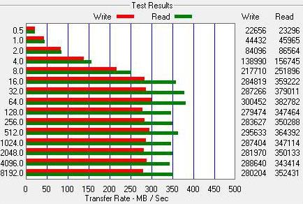 High End Storage Comparison: Quad-Velociraptors versus Dual-SSDs - Storage 13