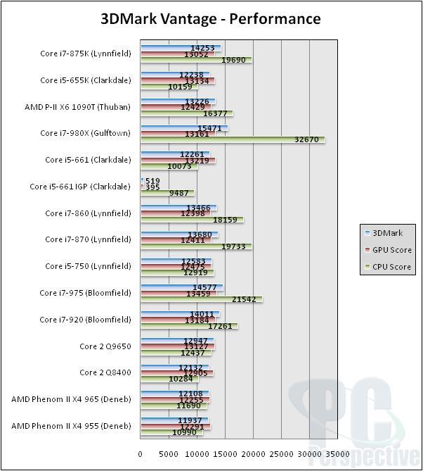 Intel Core i7-875K and Core i5-655K Unlocked Processor Review - Processors  77