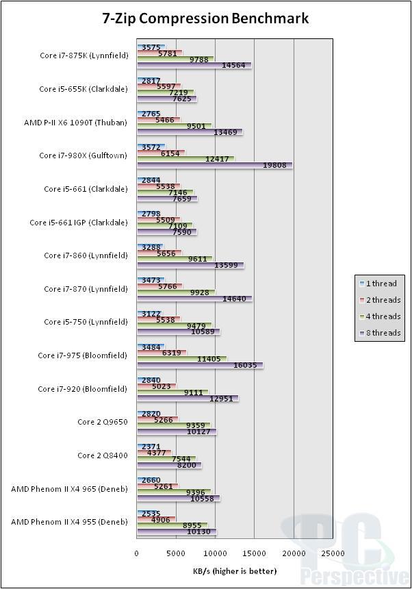 Intel Core i7-875K and Core i5-655K Unlocked Processor Review - Processors  85