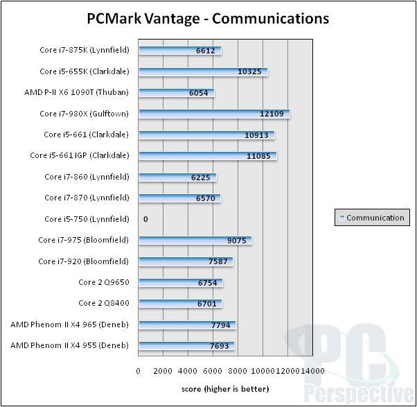 Intel Core i7-875K and Core i5-655K Unlocked Processor Review - Processors  82