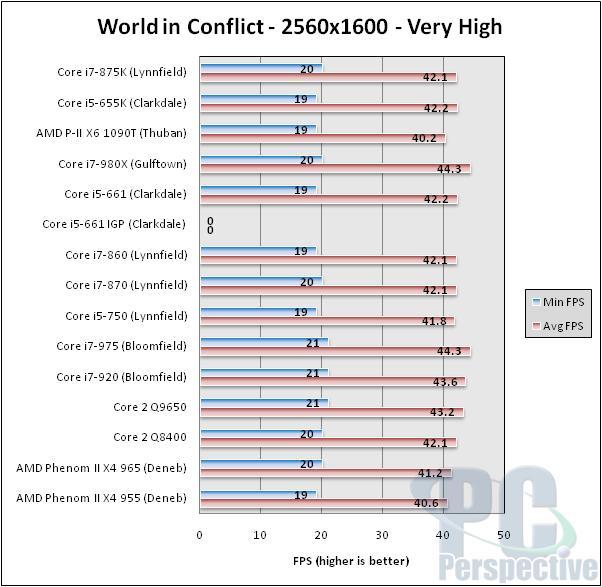 Intel Core i7-875K and Core i5-655K Unlocked Processor Review - Processors  81