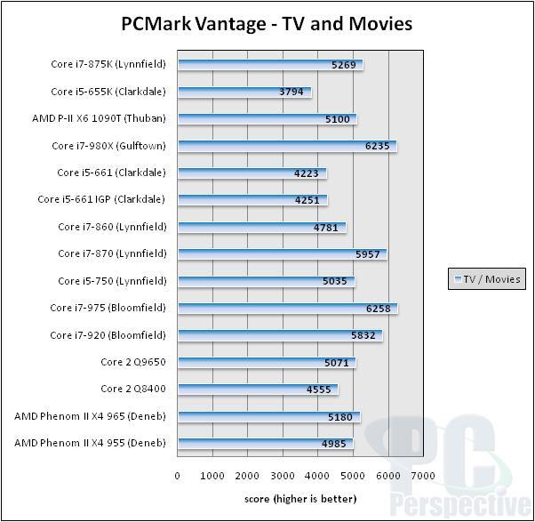 Intel Core i7-875K and Core i5-655K Unlocked Processor Review - Processors  79