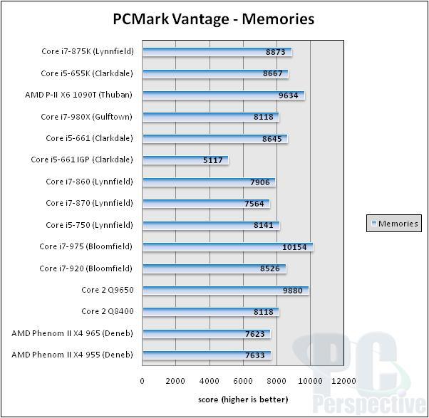 Intel Core i7-875K and Core i5-655K Unlocked Processor Review - Processors  78