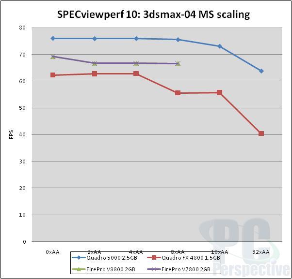 NVIDIA Quadro 5000 2.5GB Fermi-based Professional Graphics Review - Graphics Cards 76