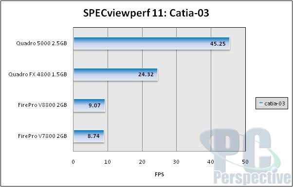 NVIDIA Quadro 5000 2.5GB Fermi-based Professional Graphics Review - Graphics Cards  2