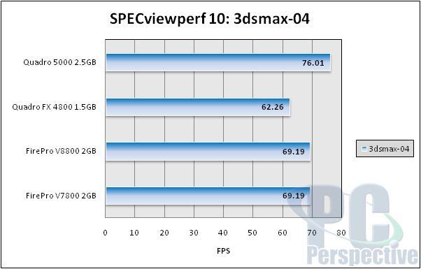 NVIDIA Quadro 5000 2.5GB Fermi-based Professional Graphics Review - Graphics Cards 77