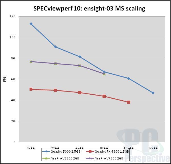 NVIDIA Quadro 5000 2.5GB Fermi-based Professional Graphics Review - Graphics Cards 78