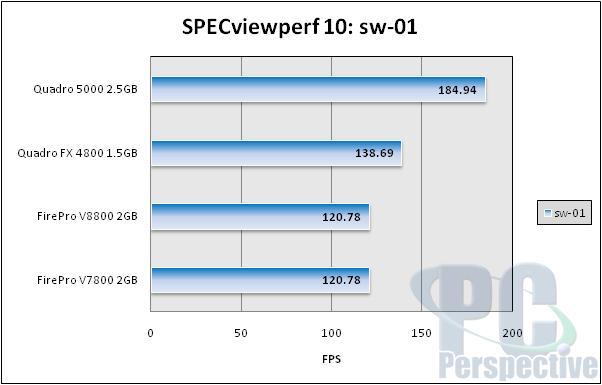 NVIDIA Quadro 5000 2.5GB Fermi-based Professional Graphics Review - Graphics Cards 82