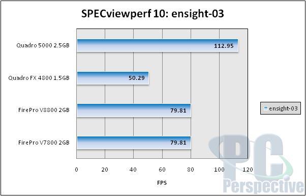 NVIDIA Quadro 5000 2.5GB Fermi-based Professional Graphics Review - Graphics Cards 79