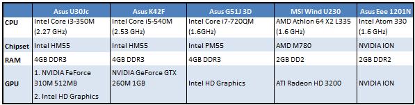 ASUS U30Jc Core i3 Optimus Notebook Review - Power Envy - Mobile  38
