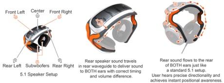 Psyko 5.1 Surround Sound Headphones Review - General Tech  33