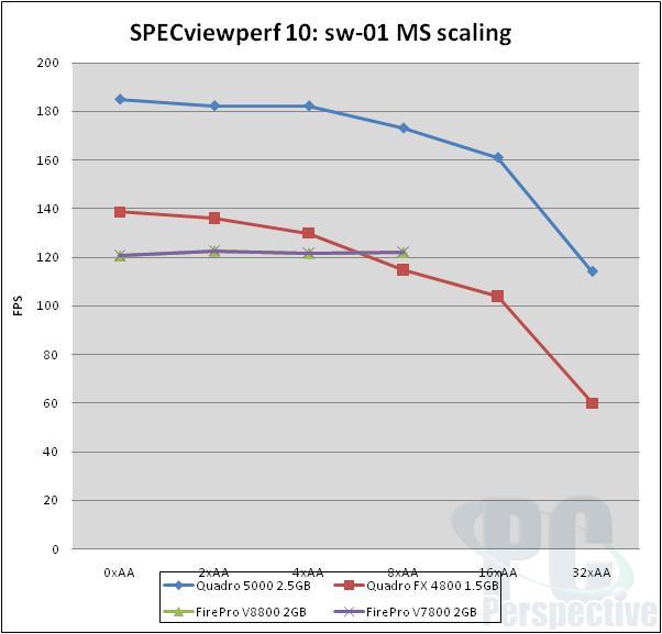 NVIDIA Quadro 5000 2.5GB Fermi-based Professional Graphics Review - Graphics Cards 81