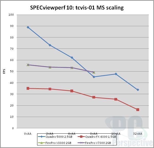 NVIDIA Quadro 5000 2.5GB Fermi-based Professional Graphics Review - Graphics Cards  7