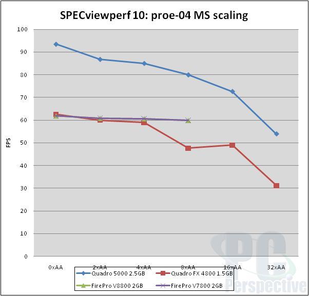 NVIDIA Quadro 5000 2.5GB Fermi-based Professional Graphics Review - Graphics Cards  5