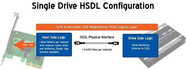 OCZ Ibis High Speed Data Link (HSDL) 240GB SSD Review - Storage 38