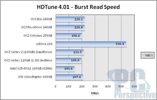 OCZ Ibis High Speed Data Link (HSDL) 240GB SSD Review - Storage 35