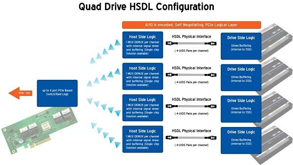 OCZ Ibis High Speed Data Link (HSDL) 240GB SSD Review - Storage 39