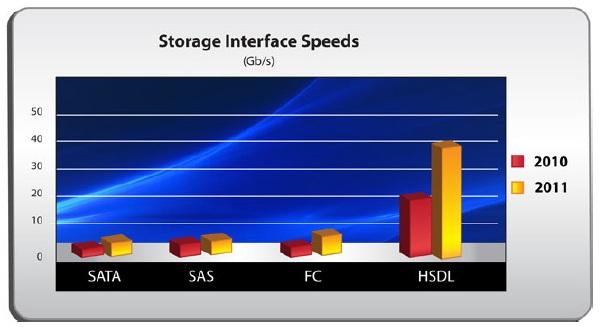 OCZ Ibis High Speed Data Link (HSDL) 240GB SSD Review - Storage 36