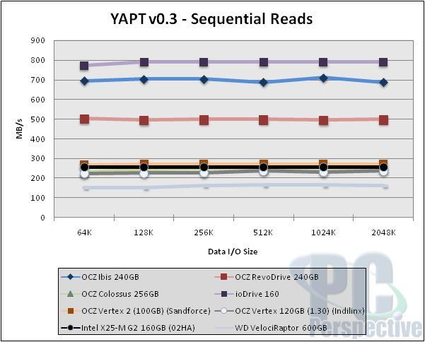 OCZ Ibis High Speed Data Link (HSDL) 240GB SSD Review - Storage 37